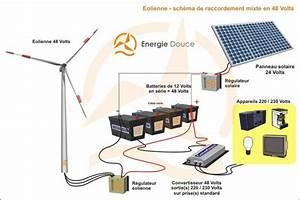Installation Panneau Solaire : eolienne 48 volts 1000 watts compl te nouvelle g n ration ~ Dode.kayakingforconservation.com Idées de Décoration