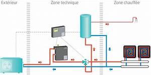 Pompe à Chaleur Plancher Chauffant Prix : pompe a chaleur air eau electricit chauffage ~ Premium-room.com Idées de Décoration