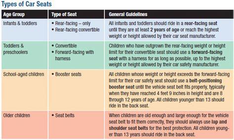 Safe Rv Travel With Children