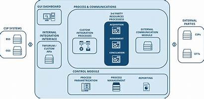 Party Management Resource 3rd Resources Solution Benefits