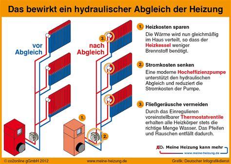 was ist der hydraulische abgleich einer heizungsanlage wer braucht ihn und wie viel kostet der