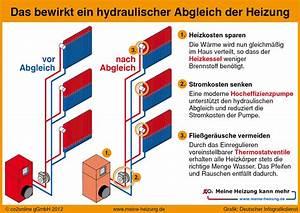 Was Kostet Ein Heizkörper : was ist der hydraulische abgleich einer heizungsanlage wer braucht ihn und wie viel kostet der ~ Buech-reservation.com Haus und Dekorationen