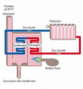 Chaudiere Au Fioul : la chaudi re fioul condensation par philippe nunes ~ Edinachiropracticcenter.com Idées de Décoration