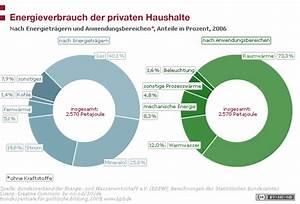 Energieverbrauch Im Haushalt : energieverbrauch der privaten haushalte bpb ~ Orissabook.com Haus und Dekorationen