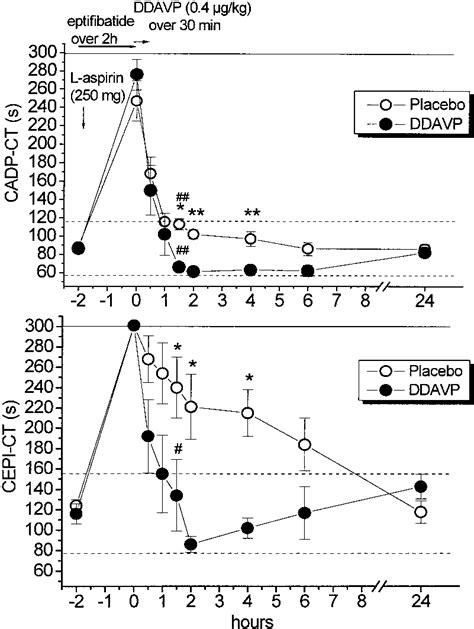Desmopressin accelerates reversal of in vitro platelet