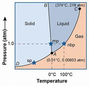 Chemistry Phase Changes - Shmoop Chemistry