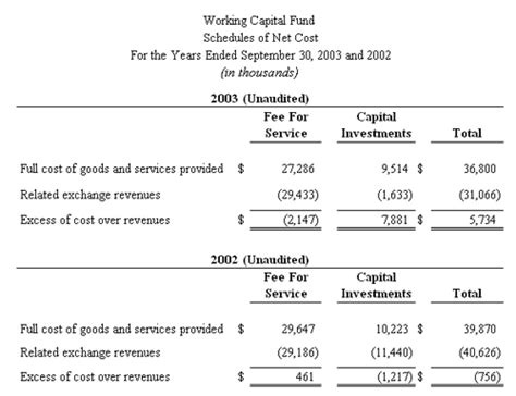working capital fund