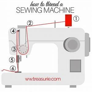 How To Thread A Sewing Machine