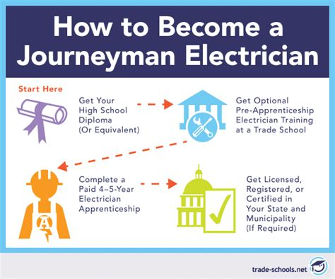 Electrician Apprenticeships Going From Novice To Journeyman. Vintage Style Living Room Ideas. Basement Living Room Paint Ideas. Hgtv Living Room Paint Colors. Is Living Room One Word. Bedroom Living Room Combo Ideas. Appalachian Emergency Room Saturday Night Live. Living Room Theatres Boca. Purple Living Room Designs