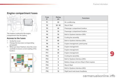 Citroen C3 Fuse Box Layout by Citroen C4 Picasso Fuse Box Fault Wiring Diagram