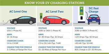 tri level home charging options to keep your ev rolling carolina