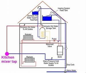 Schock Kitchen Taps