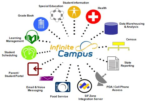 School Information System Thesis by Information Technology Infinite Cus Student Info