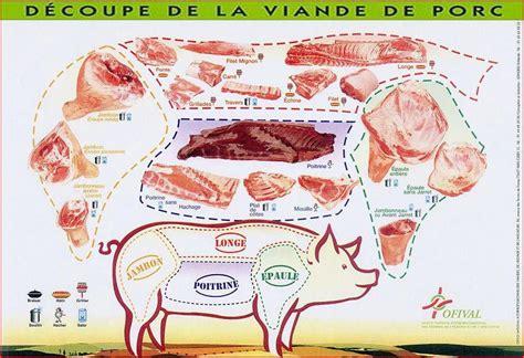 cuisiner longe de porc schema decoupe viande porc jpg maman recette