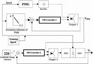 Brushless Excitation Of Synchronous Machine