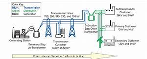 Flow Of Electricity In A Traditional Power System  3