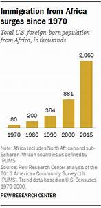 African immigrant population in U.S. steadily climbs | Pew ...