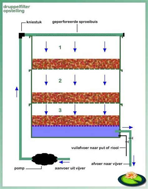 zelf vijverfilter maken maak zelf een druppeltoren schonevijver nl