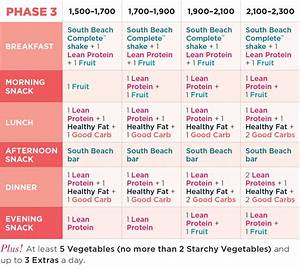 Containers Decoded | The Palm South Beach Diet Blog