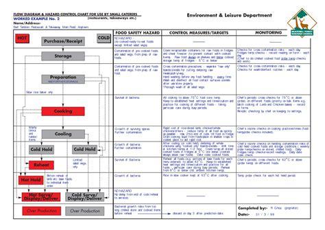 plan cuisines safety diagram haccp viruses diagram elsavadorla