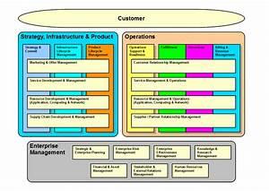 Business Process Framework  Etom