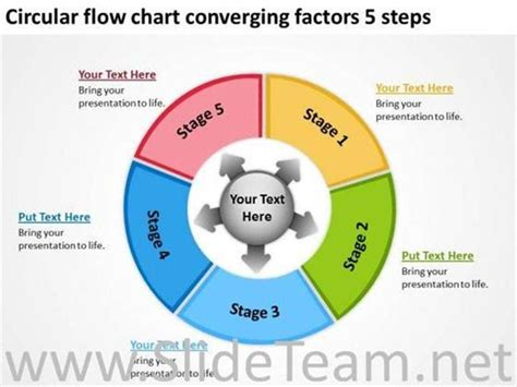 circular flow chart converging factors  steps powerpoint