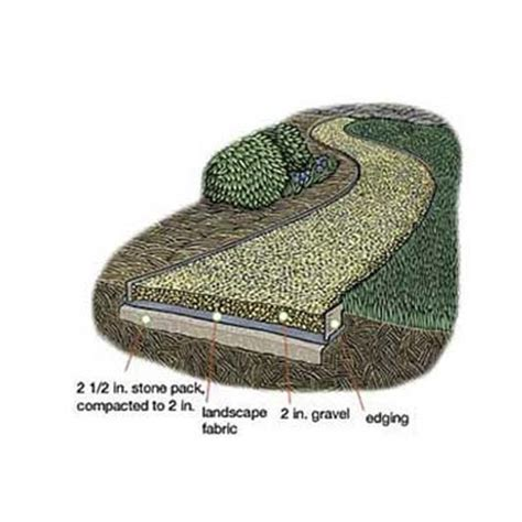 how to lay gravel 40 really clever diy garden path ideas