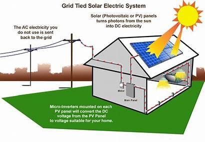 Solar Panels Panel Diagram System Transfer Components