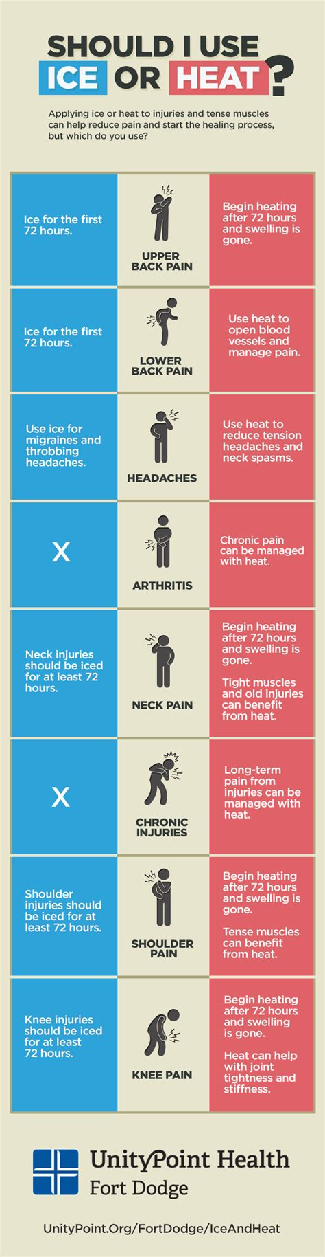 Injuries & Pain: When to Use Ice or Heat (Infographic)