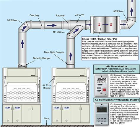 exhaust fan kitchen fume ventilation