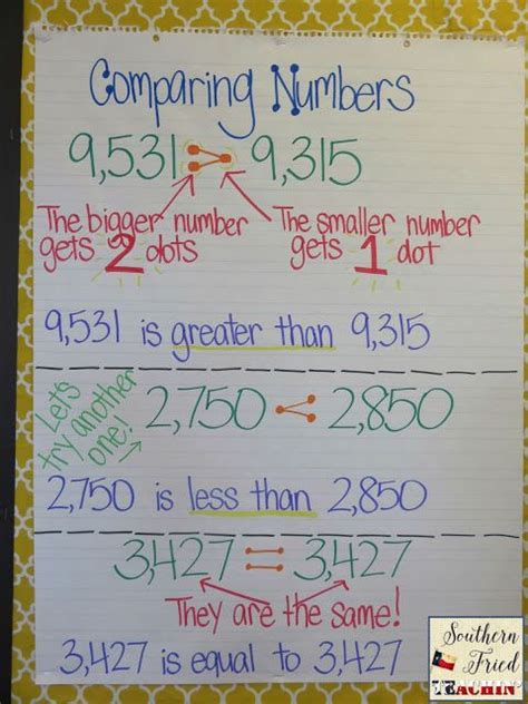 comparing numbers anchor chart math pinterest anchor