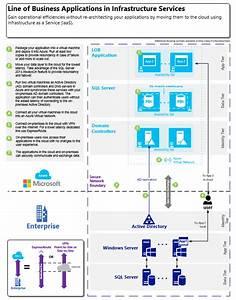 Tools For Building Professional Cloud Architecture Diagrams  U2013 Keithmayer Com