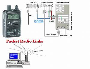 Packet Radio Schema