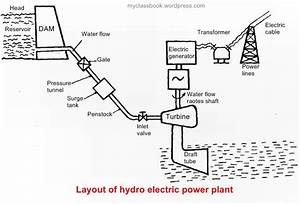 Working Of Hydroelectric Power Plant