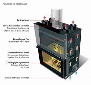 Vitre Insert Autonettoyante : la cheminee insert foyer po le ~ Carolinahurricanesstore.com Idées de Décoration