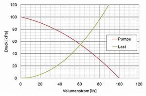 Volumenstrom Berechnen Druck : pumpen ~ Themetempest.com Abrechnung