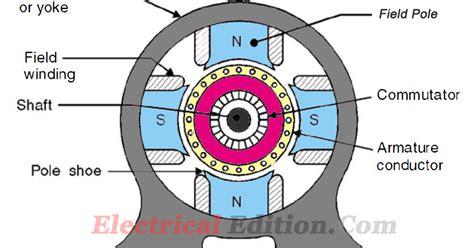 construction  dc machines motorgenerator