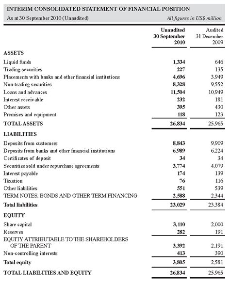 Statment Of Financial Position. Capital Equipment Financing Apple Tech Blog. Best Way To Rebuild Your Credit. Predictive Analytics Platform. I Suffer From Anxiety And Depression. Top Military Friendly Schools. 401k And Ira Contribution Limits. How To Write A Business Proposal For A Loan. International Incentive Travel