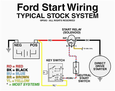 F150 Solenoid Wiring Diagram by Ford Ranger Starter Solenoid Wiring Wiring Diagram