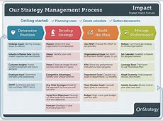 4Phase Guide to Strategic Planning Process Basics