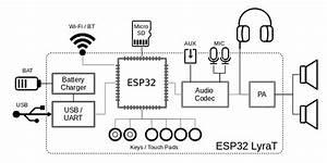 Esp32-lyrat