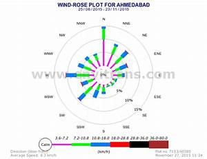 Does The Unpredictability Of Wind Patterns Render Wind