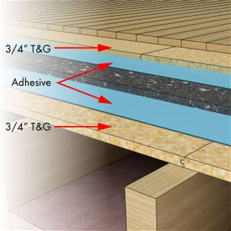 How to Soundproof Floor   Serenity Mat Soundproofing Floor