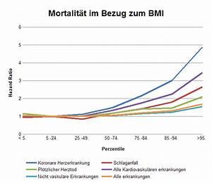 Bmi Berechnen Jugendalter : dicke teenies sterben fr her ~ Themetempest.com Abrechnung
