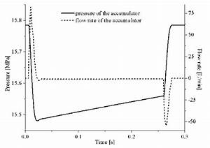 Pressure And Flow Rate Of Accumulator