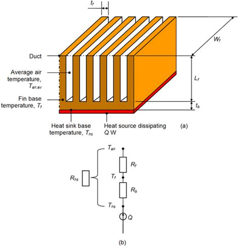 what is the purpose of a heat sink heat sink wikipedia the free encyclopedia