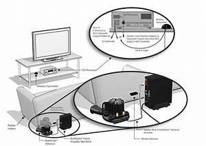 Buttkicker  A Wireless Home Theater Rumble Pack