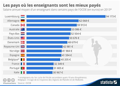 Diff Rence Entre Le Salaire Brut Et Net by Graphique Les Pays O 249 Les Enseignants Sont Les Mieux