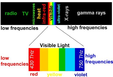 Frequency Of Visible Light by Module 018