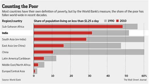 poverty formula proves test  india india real